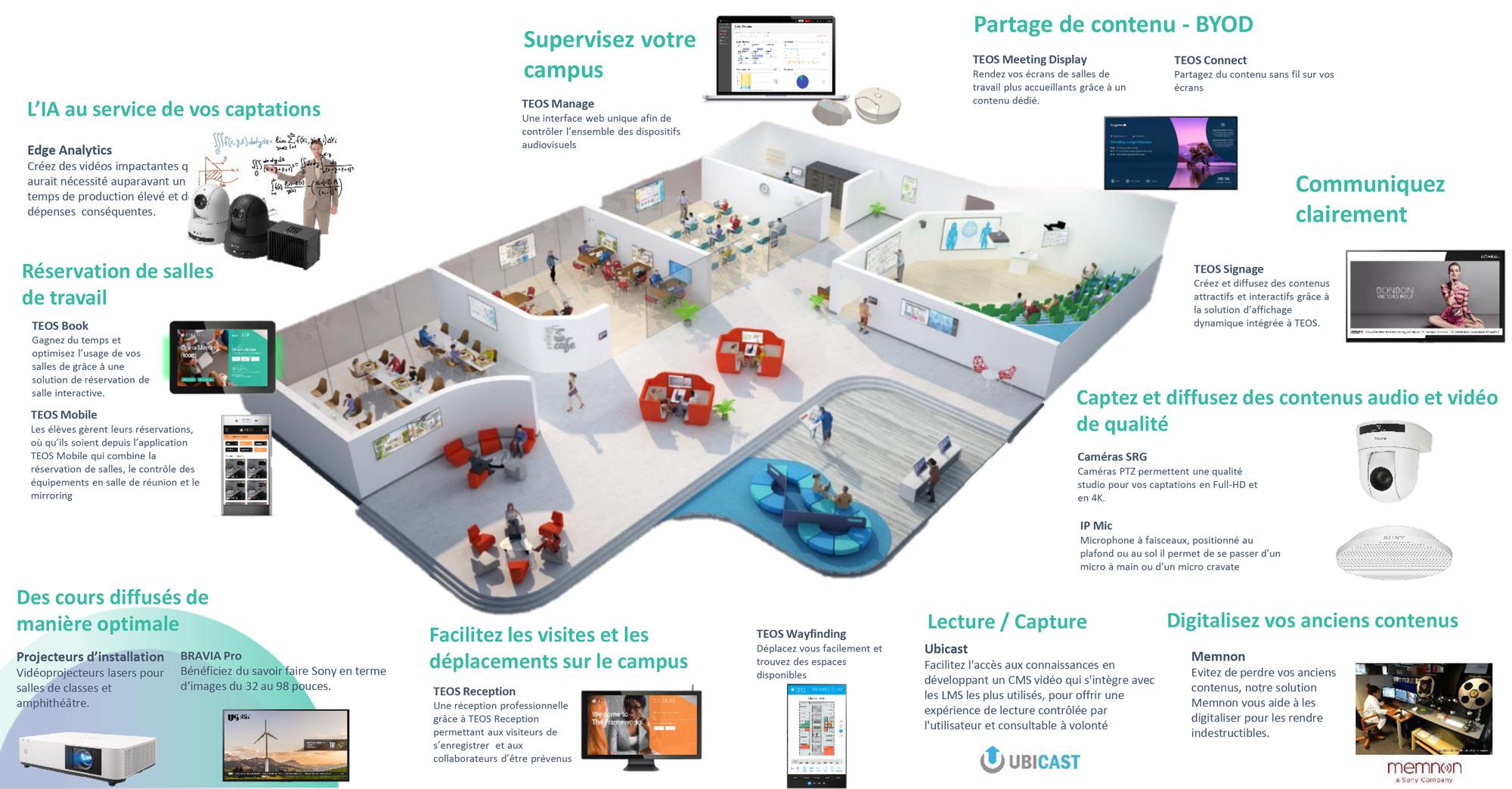 VIDELIO x Sony présentation des solutions de gestion des campus