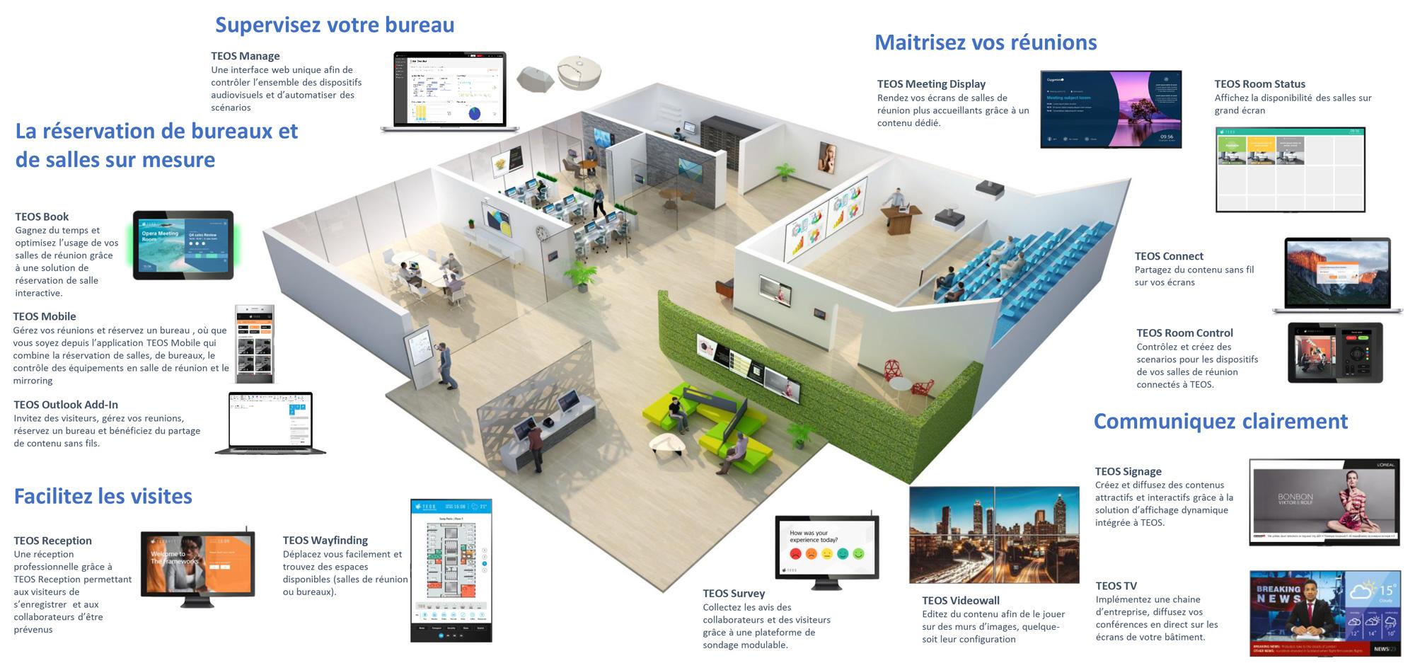VIDELIO x Sony présentation sous forme de schéma de la gamme de solution TEOS : affichage dynamique, réception virtuelle, réservation de salle, gestion des bureaux