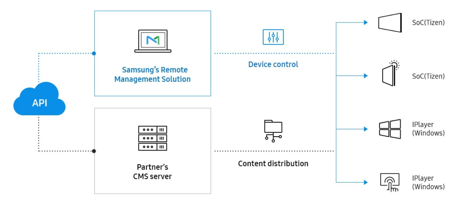 VIDELIO x Samsung synoptique fonctionnel de la solution RM Server