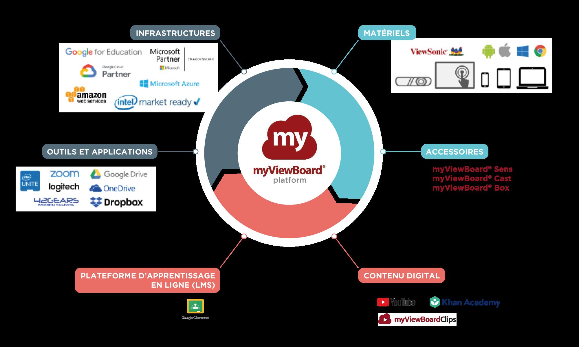VIDELIO x ViewSonic schéma de l'écosystème ViewBoard